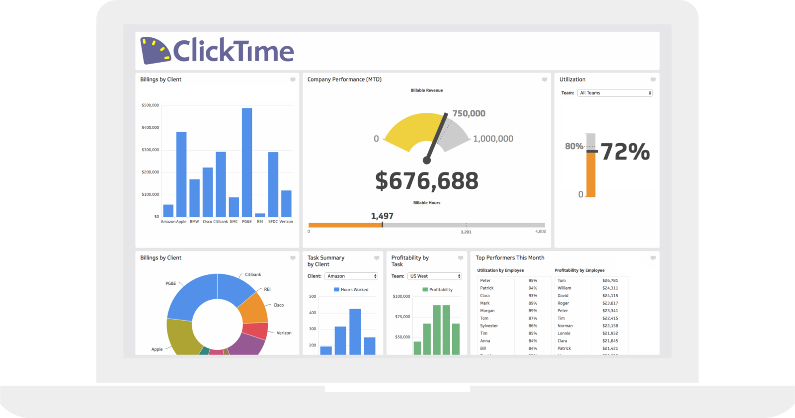 Time Tracking Dashboard | ClickTime