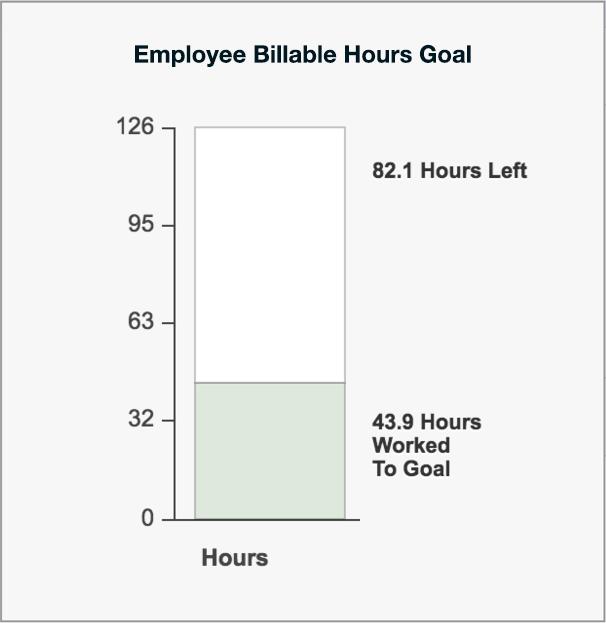 employee hour