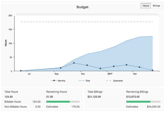 project budgeting clicktime