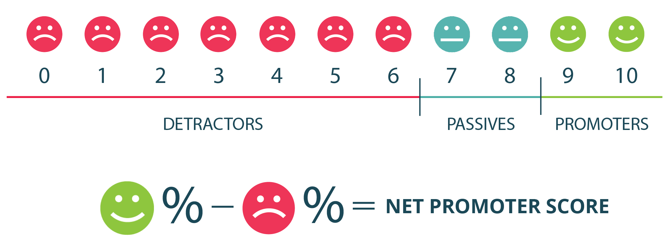 Net Promoter Score scale to measure employee engagement