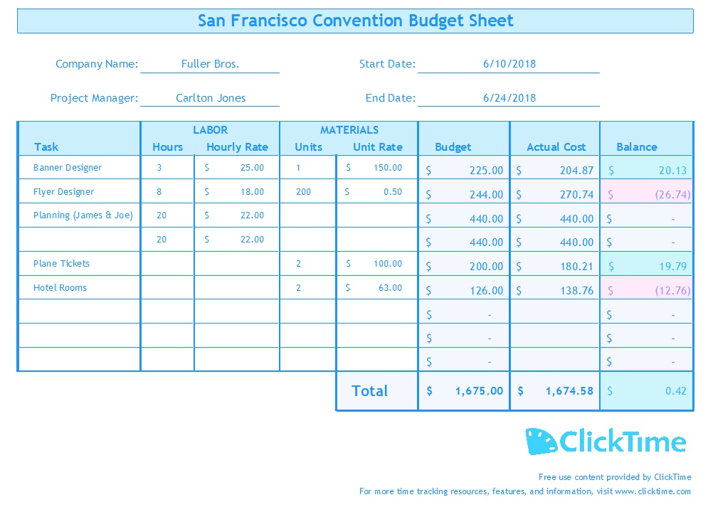 Business budget template plan project budgets with excel clicktime complete business budget template example fbccfo Image collections